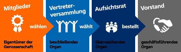 Organde der Raiffeisenbank Aschaffenburg eG